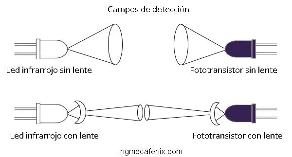 sensor optico con lente