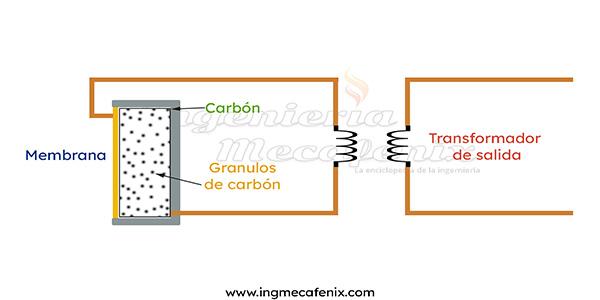 micrófono carbón